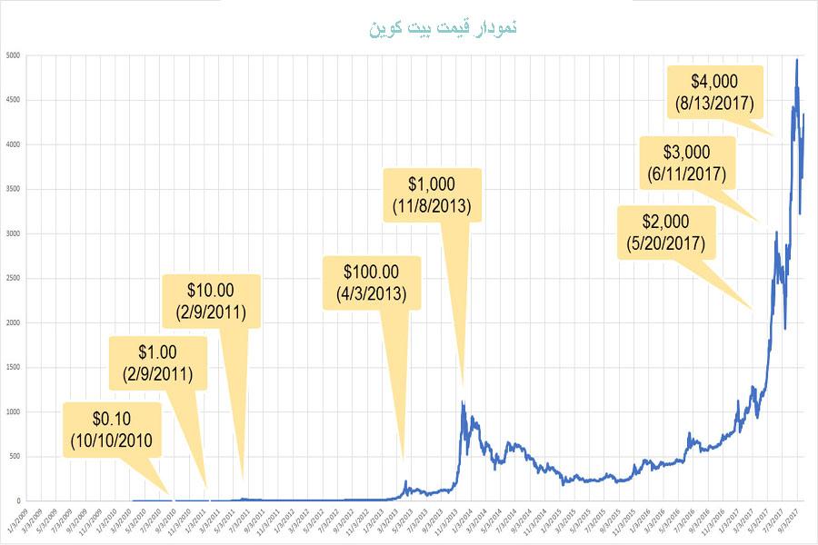 نمودار-قیمت-بیت-کوین-1