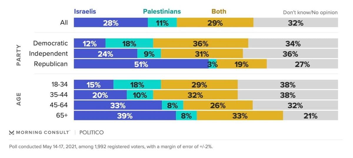 مردم امریکا طرفدار اسرائیلاند یا فلسطین؟