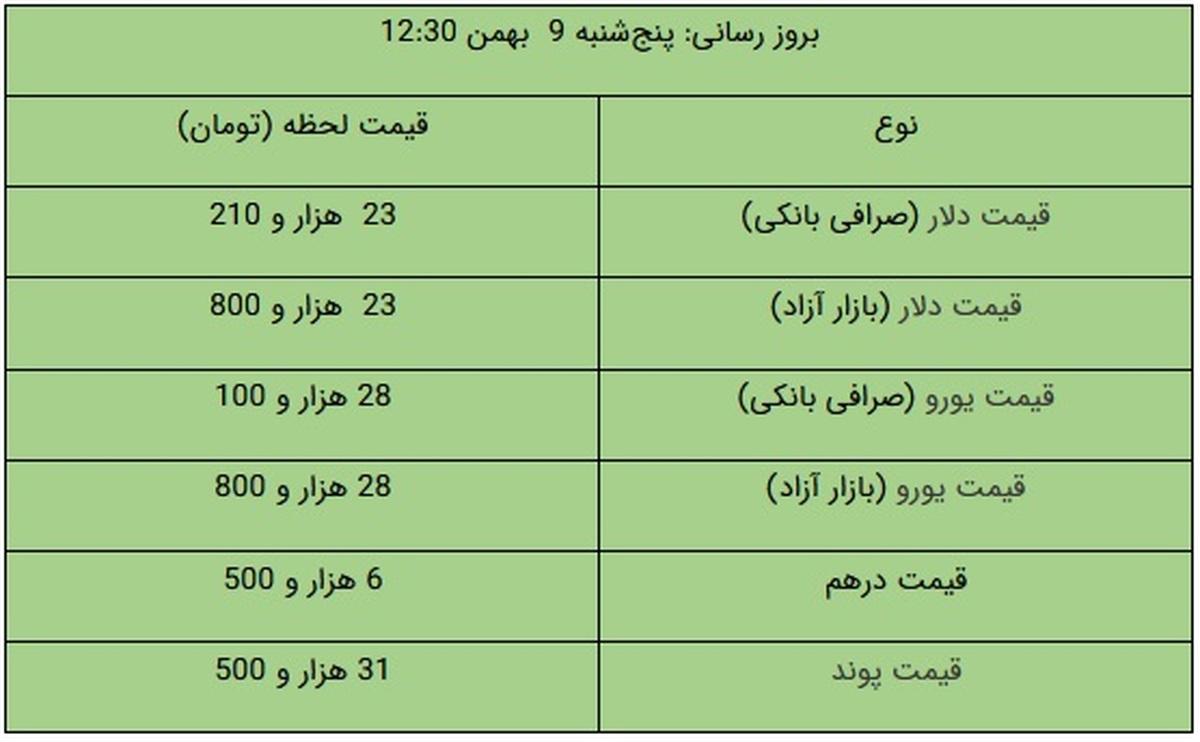 قیمت دلار و یورو در بازار آزاد، امروز ۹ بهمن ۹۹