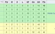 شکست تیم برانکو مقابل قطر؛ صعود ۵ تیم برتر دوم گروهها به جای ۴ تیم، قطعی شد | فعلا ایران جزء صعوکننده هاست