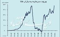 خرید جهانی طلا رکورد شکست
