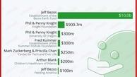 برترین کمکهای افراد به خیریهها در سال 2020 توسط چه کسانی بود؟