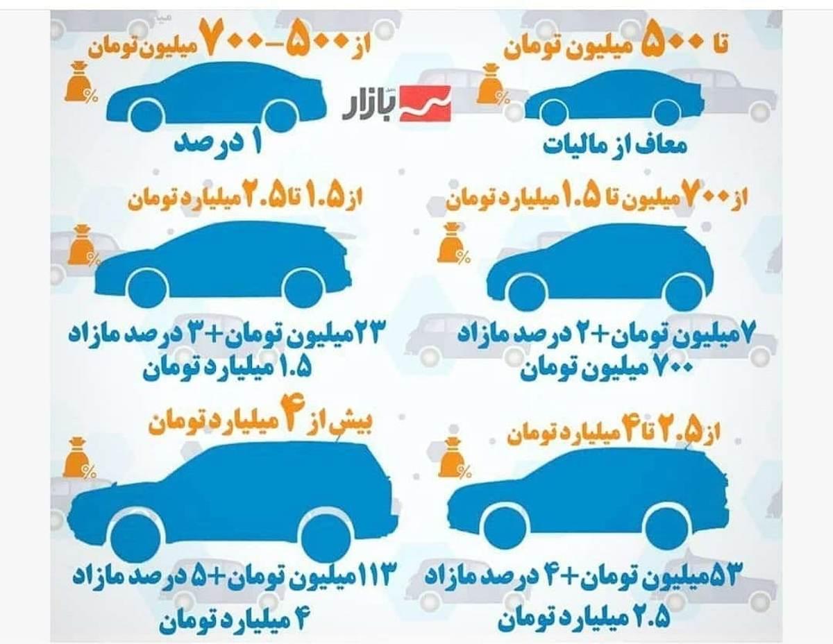 کدام خودروها مشمول مالیات میشوند؟