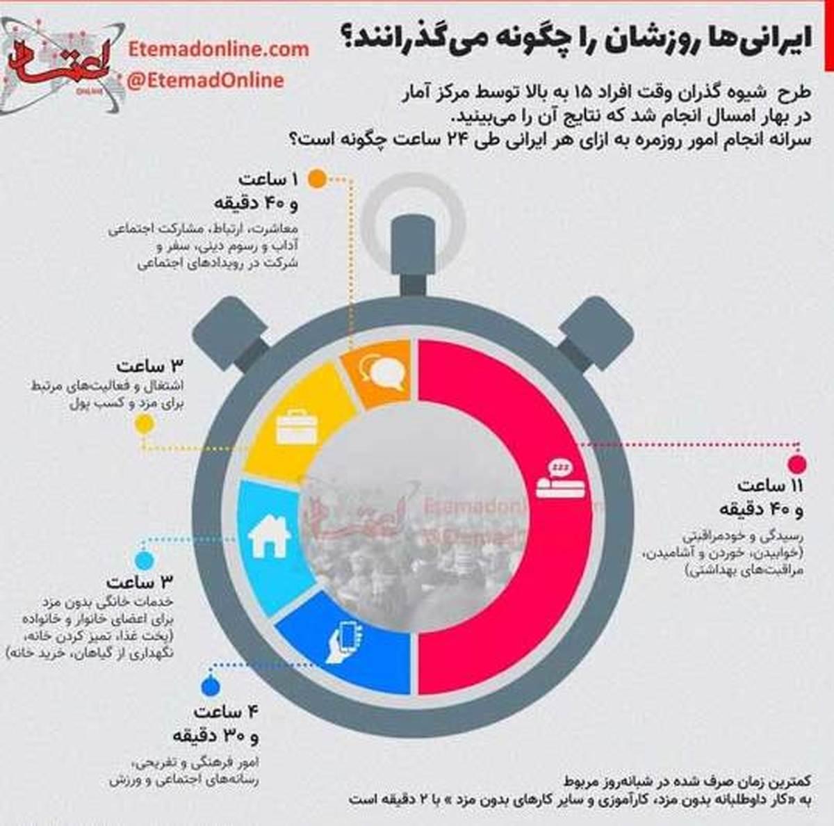 ارقام خیره کننده گذران وقت ایرانیها | 3 ساعت اشتغال برای مزد و کسب پول