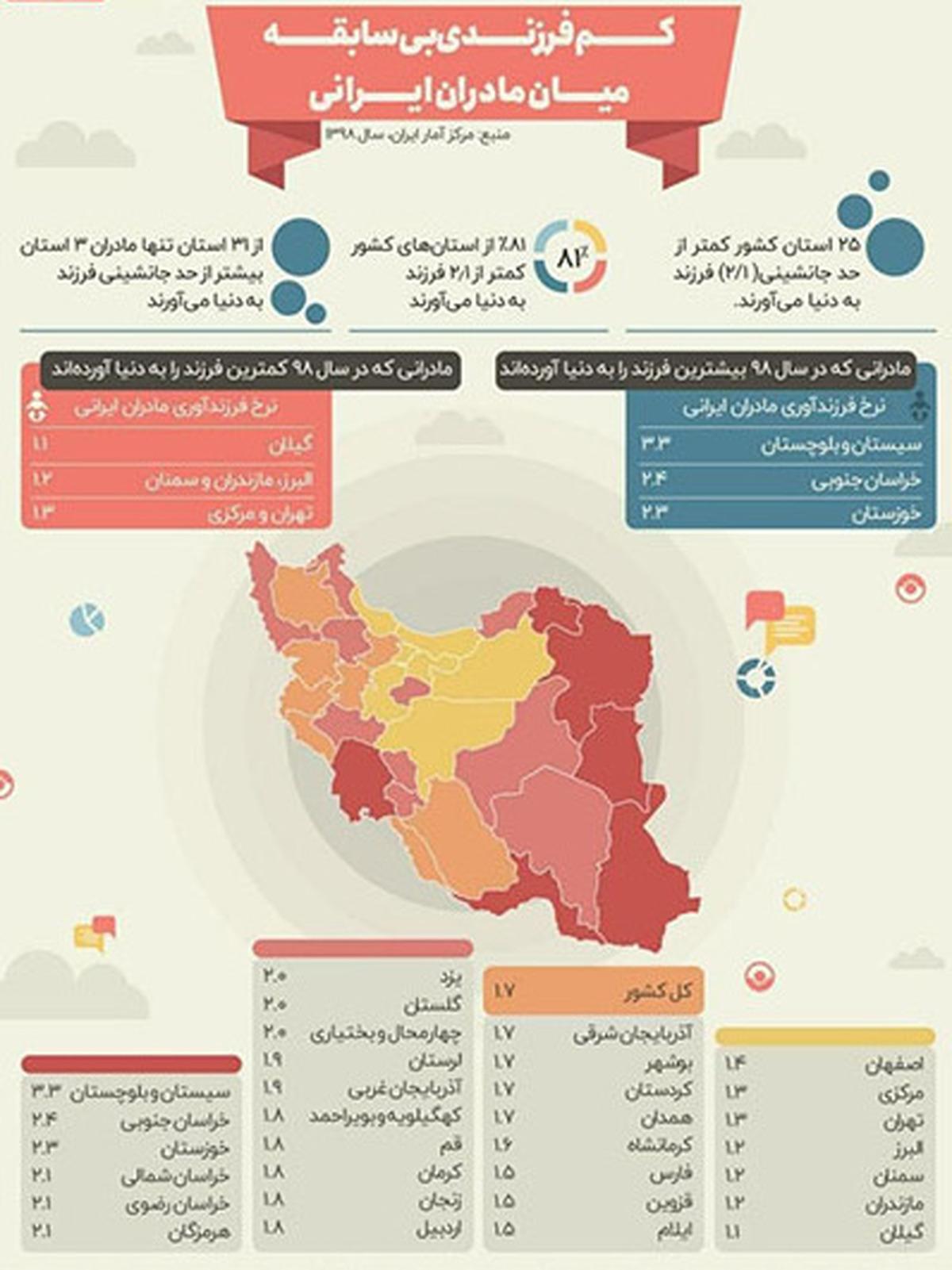 آمار  تولد بیش از دو فرزند در ایران کاهش داشته است  میانگین آمار تولد فرزند در ایران