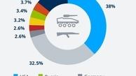 رکورد شکنی در هزینه نظامی آمریکا
