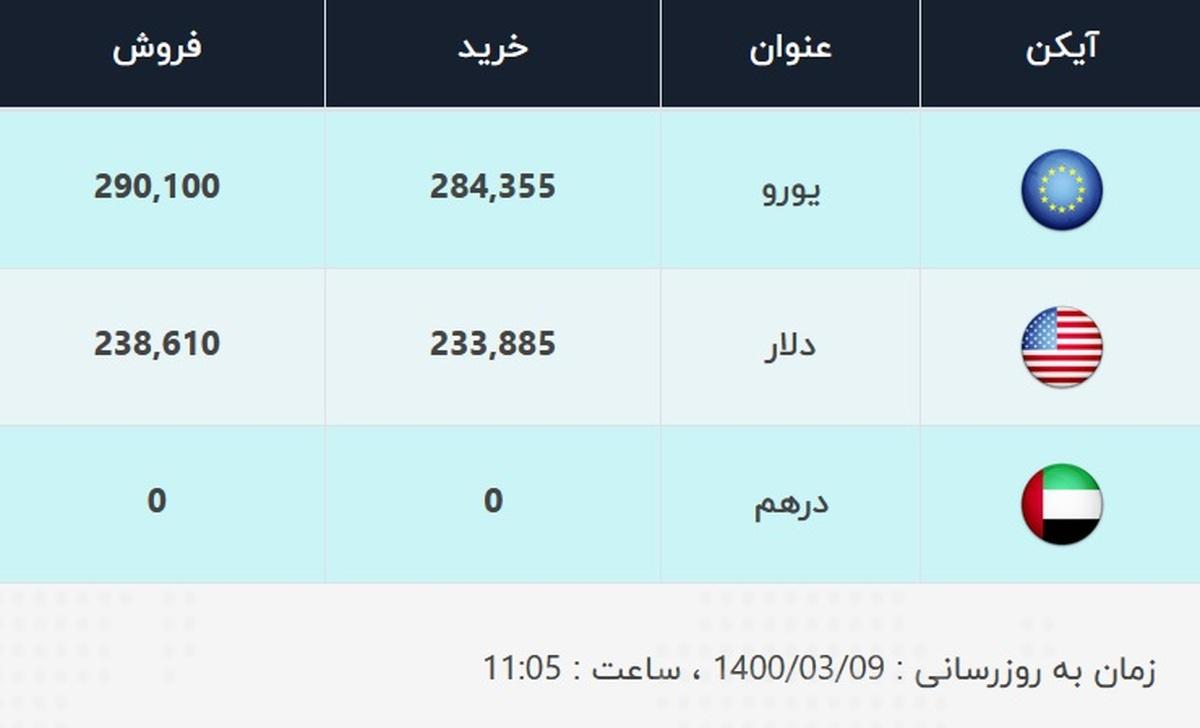 قیمت دلار، امروز ۹ خرداد ۱۴۰۰
