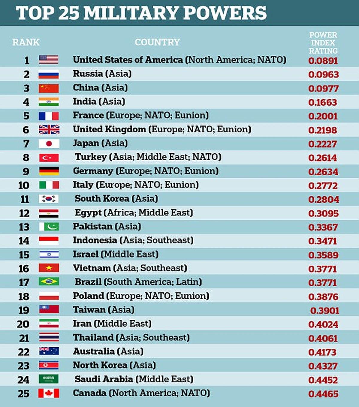 جایگاه ایران در تازهترین ردهبندی ارتشهای جهان