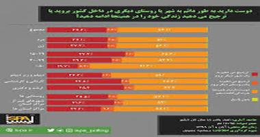 ایرانیها دوست دارند کجا زندگی کنند؟
