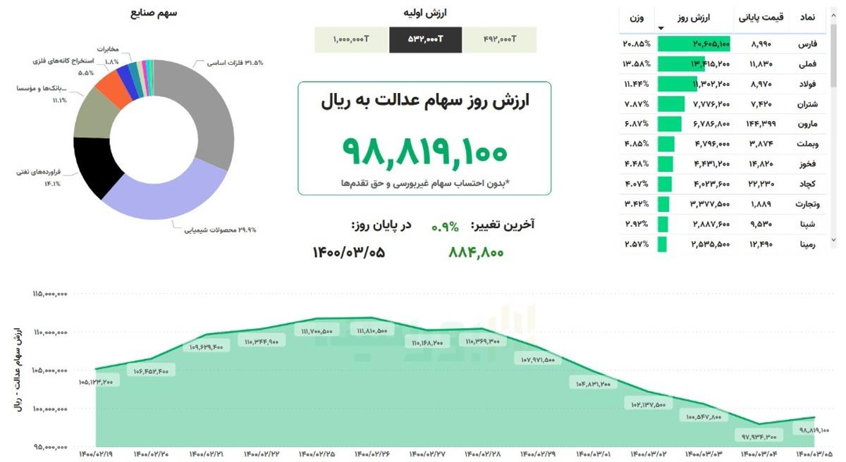 ارزش سهام عدالت امروز چهارشنبه ۵ خرداد ۱۴۰۰