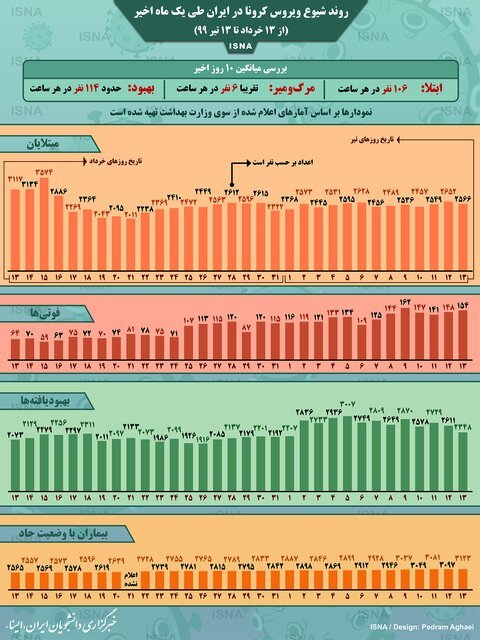 روند کرونا در ایران، از ۱۳ خرداد تا ۱۳ تیر (اینفوگرافیک)